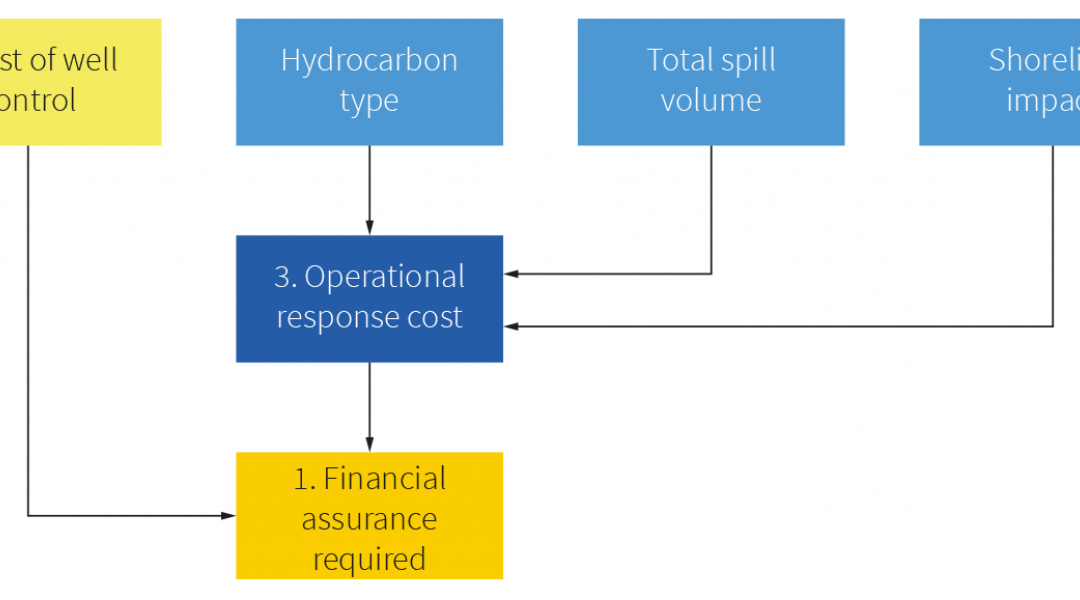 Diagram showing the contributing factors for the amount of financial assurance required