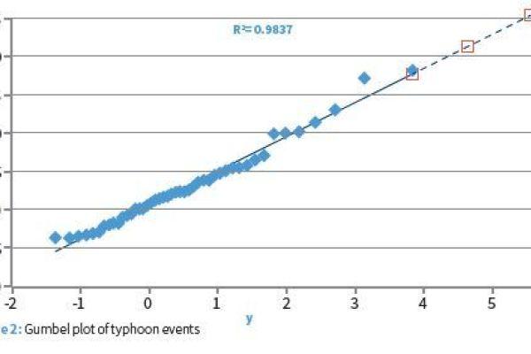 Gumbel plot of typhoon events