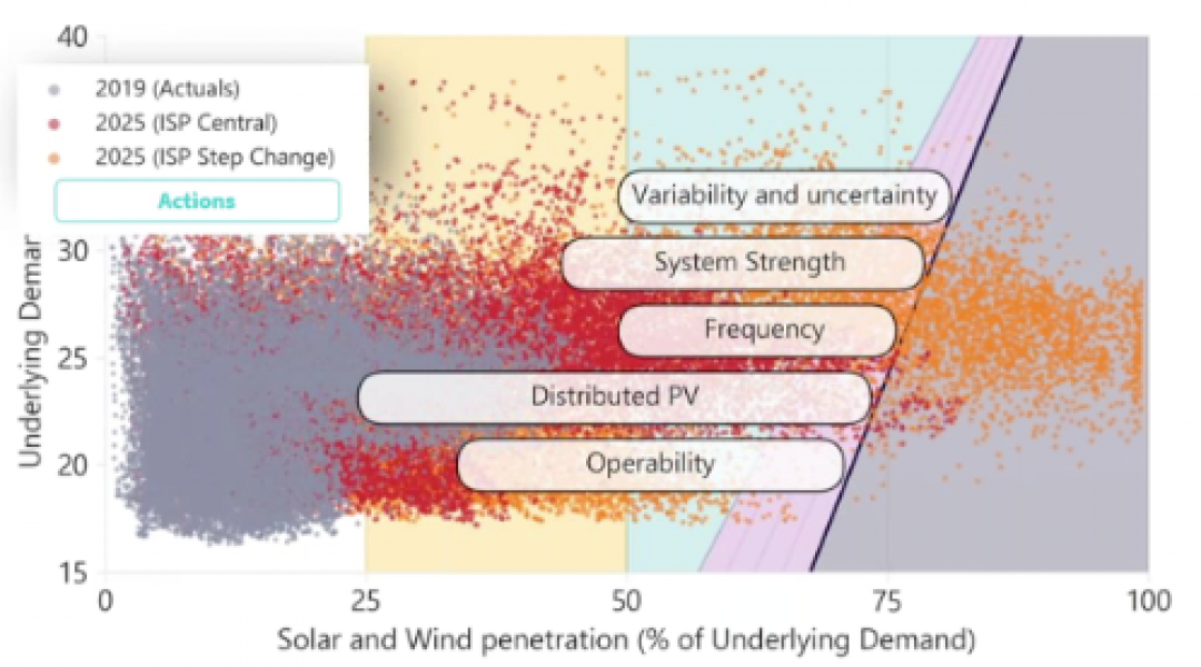 Graph of solar and wind penetration (% of underlying demand) against underlying demand