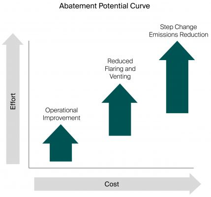 Fig 1. The route to emission reductions and scale of opportunity (abatement potential).